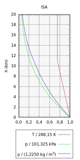 Modelo de Atmósfera Estándar Internacional